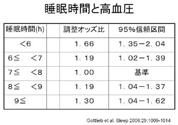 睡眠障害の広がり4