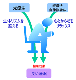 光療法、呼吸法、自律訓練法の相乗効果